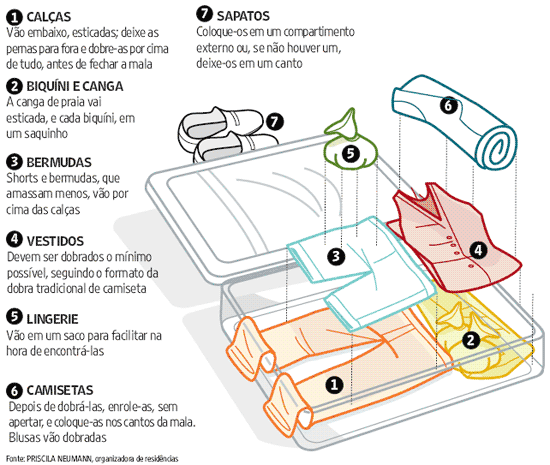 como organizar a mala